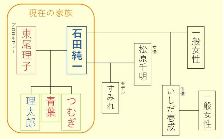 石田純一の家族構成まとめ!子供の学校や年齢は?家族のエピソードも5